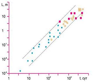 Рис. 4. Зависимость размеров эмбрионов (синие квадраты), ядерных реакторов (кружочки) и космических аппаратов (красные квадраты) от времени, затраченного на их создание. Канал описывается законом социальной турбулентности