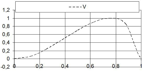 Рис. 7. Теоретический график изменения количества читателей, привлеченных зрителей и т.д. (V) по фазам длинного цикла развития человека