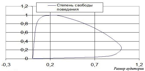 Рис. 8. Теоретическая зависимость степени свободы творческих проявлений человека (частоты экспромтов и открытий) от размера аудитории