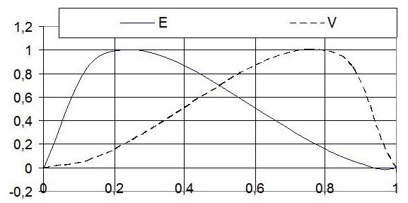 Рис. 9. Теоретический график изменения степени свободы поведения артиста (человека E) и размера его аудитории (V) по фазам творческого цикла