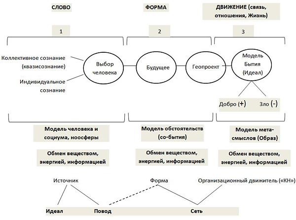 Рис.2. Принципиальная схема логики СЦВ
