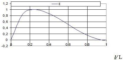 Рис. 1. График распределение энергии по длине флуктуаций