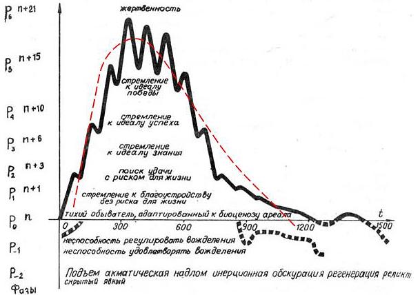 Рис. 10. Сопоставление графика изменения пассионарности этнической системы Гумилева (сплошная линия) с волной энергии турбулентных колебаний большой среды (штриховая линия).