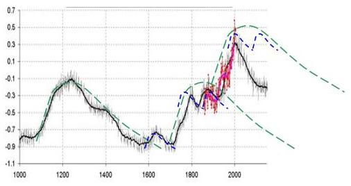 Рис. 11. Вариации температуры на Земле по данным University of East Anglia,UEA, отдел климатических исследований. (http://www.cru.uea.ac.uk/) в сопоставлении с турбулентными волнами активности природной среды 560 и 140-летнй продолжительности (штриховые линии)