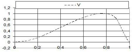 Рис. 3. Теоретический график распределения энергии по длине волны.