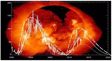 Рис. 6. Солнечная активность (сплошная линия) последних десятилетий в сопоставлении с 11-12 летними волнами энергии турбулентных колебаний большой среды (штриховые линии).