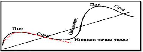 Рис. 7. Основные фазы деловой активности длинной волны Кондратьева в сопоставлении с волной энергии турбулентных колебаний большой среды (штриховая линия).