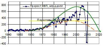 Рис. 8. Прирост ВВП США с 1950-х годов в млрд. долл. в сравнении с турбулентной моделью