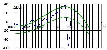 Рис. 9. Прирост ВВП Украины в млрд. долл. с 1991 г в сравнении с турбулентной моделью