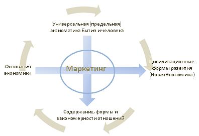 Рис.1. «Животворящий крест» экономики