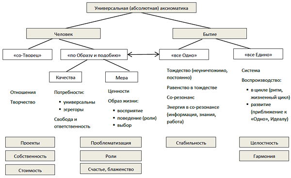 Рис.2. Аксиоматика экономики и маркетинга (концепт-схема)