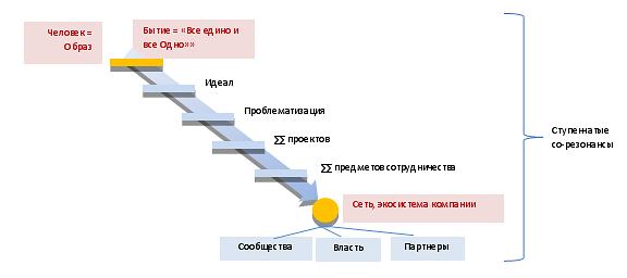Рис.3. Со-резонансная парадигма бизнеса