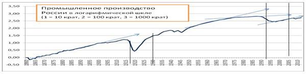 Рис. 9. Рост промышленного производства в России в 1861-2012 годах в логарифмической шкале