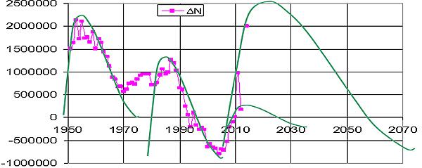 Рис. 10. Пассионарность (прирост населения) в сравнении с расчетом по турбулентной модели. (В предшествующей истории страны видны волны в 25 лет (гармоники 75-летней волны - 75/3))