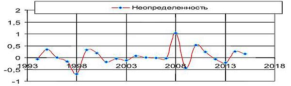 Рис. 11. Степень неопределенности экономической динамики России