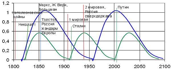 Рис. 12. Сопоставление расчетных по модели социальной турбулентности волн пассионарности мира и России