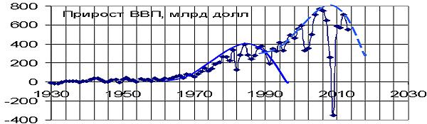 Рис. 2. Длинные волны прироста ВВП США, продолжительностью в 30 лет