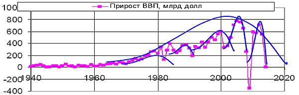 Рис. 3. Ежегодный прирост  ВВП США волнами в 15, 10 и 5-6 лет