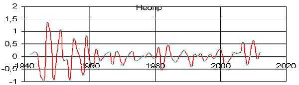 Рис. 4. Неопределенность прироста ВВП США, полученная осреднением  по 5-летним циклам ее экономики