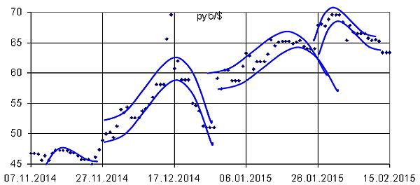 Рис. 5. Хаос ежедневных колебаний цены доллара 2-4 недельными волнами