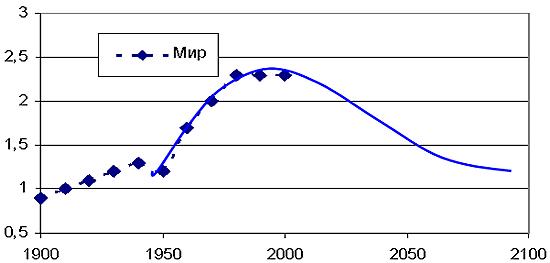 Рис. 7. Сравнение мирового потребления энергии на душу населения (т.у.т./год) по данным Макарова А.А.  с турбулентной моделью