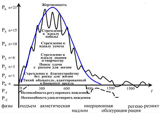Рис. 8. Сравнение волны пассионарности Гумилева с графиком энергии турбулентной волны