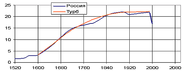 Рис. 2. Площадь территории России в млн. кв. км.. Сравнение исторических данных с турбулентной моделью (автор)