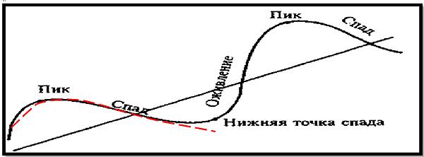 Рис. 4. Длинная волна деловой активности Кондратьева в сопоставлении с турбулентной волной (штриховая линия, А. Клепач, О. Доброчеев)