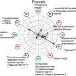 Скрытно-расовый состав русского народа