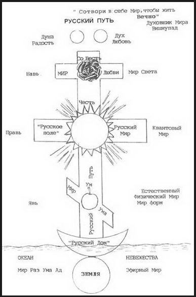 Рисунок Льва Константиновича Петрова. Вверху на кресте — красная роза, в центре — солнце, ниже — яблоко. 2004 год